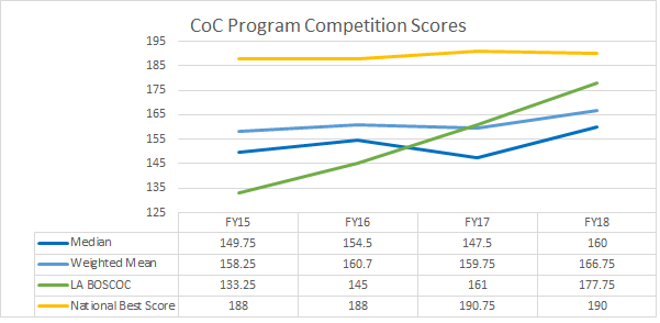 CoC Program Competition Scores.png