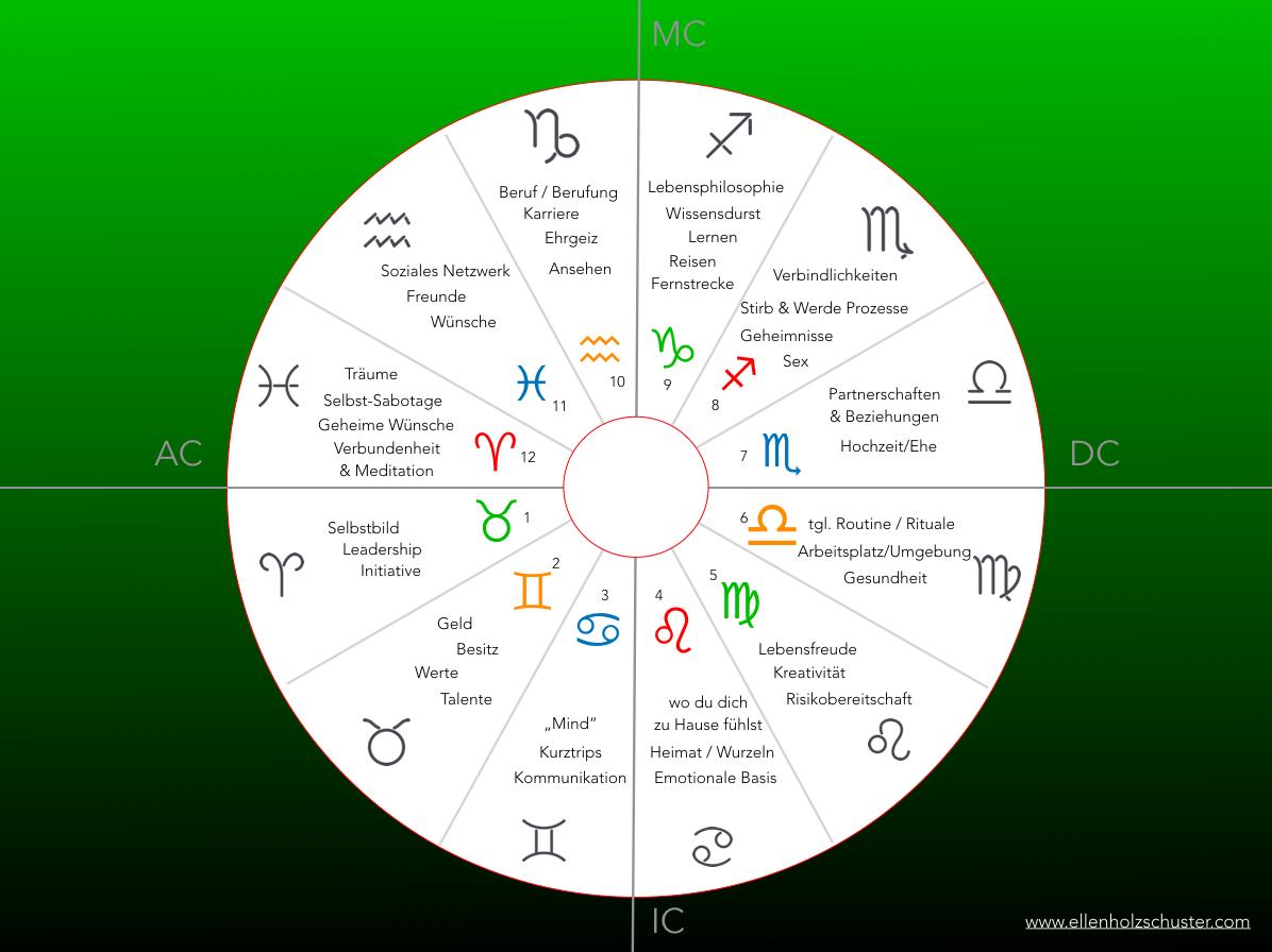 """Anmerkung: der """"Einfachheit"""" Halber benutze ich """"Ganzzeichen"""" Häuser. Sprich jedes Haus ( siehe Nummern 1 bis 12) ist gleich groß. Natürlich können dann Abweichungen zu deinem individuellen Horoskop entstehen. Fühl dich eingeladen nach deinem Aszendenten UND deinem """"Sternzeichen"""" (""""Sonnenzeichen"""") Ausschau zu halten."""
