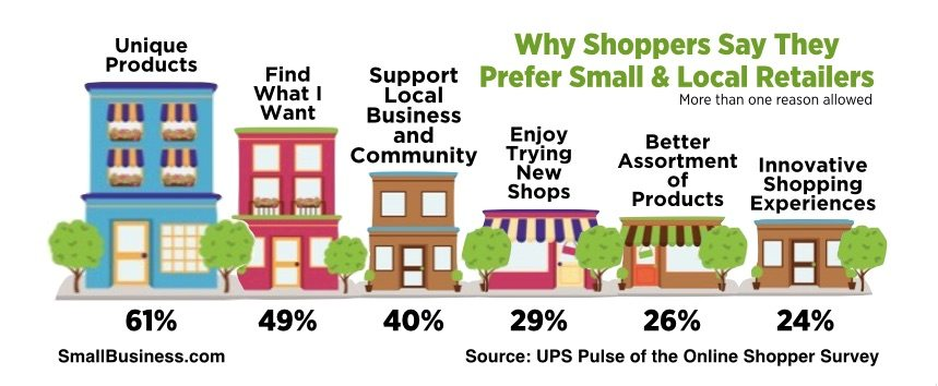 Why Shoppers Say they Prefer Small Local Retailers.jpg