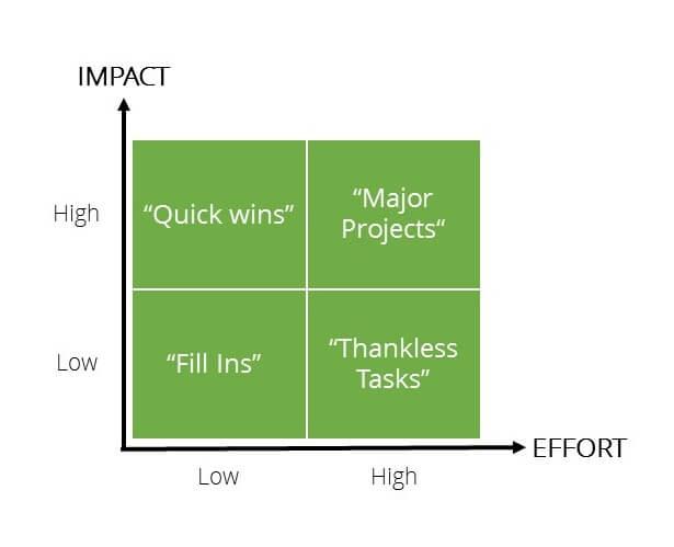 Action Priority Matrix.jpg