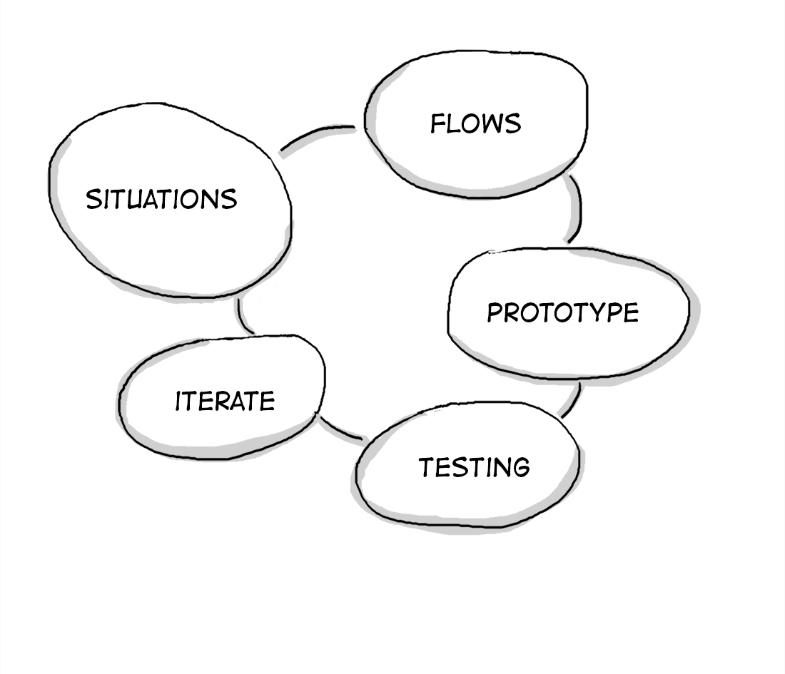 I will look  into the use cases, user needs and define what should be the core experience that is valuable for user. By testing the key screen flow we modify ideas iteratively.