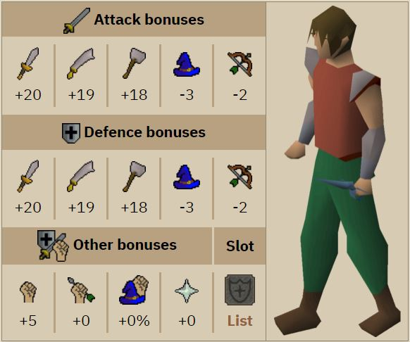 Really sick item we unlock with 40 defence. On 60 attack builds this is good with a dragon dagger, but granite hammer is also a really good +1.