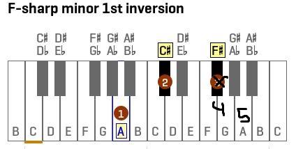 f#minor.JPG