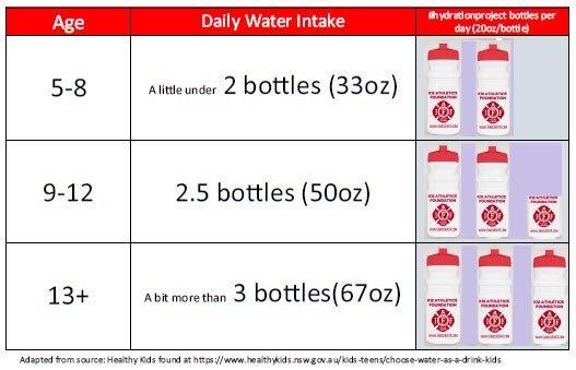 #hydrationproject 3.JPG