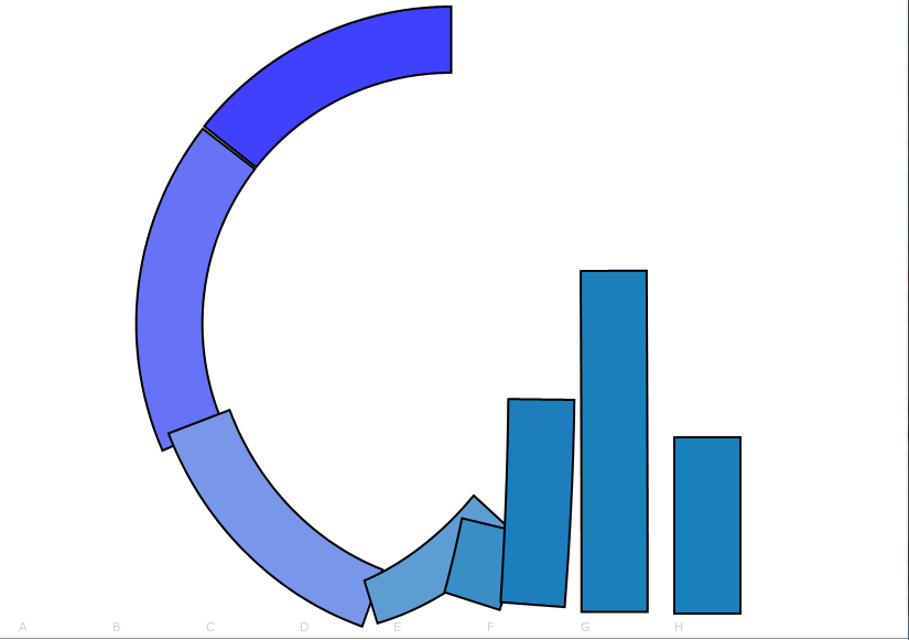 One step in a possible animation from a bar chart to a pie chart.