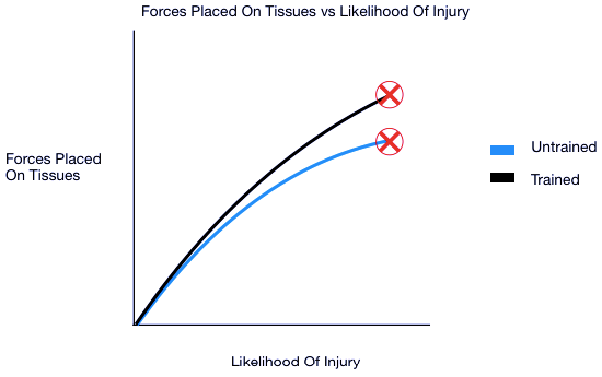 Graph 1: Forces Placed on Tissues (Muscles, Tendons, Ligaments)vs Likelihood of Injury on Trained and Untrained Individuals