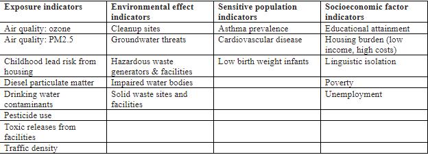 exposure indicators ts.png