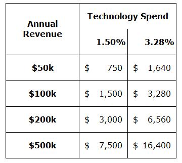 tech spend.png