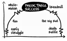 Predictable Success Business Lifecycle by Les McKeown