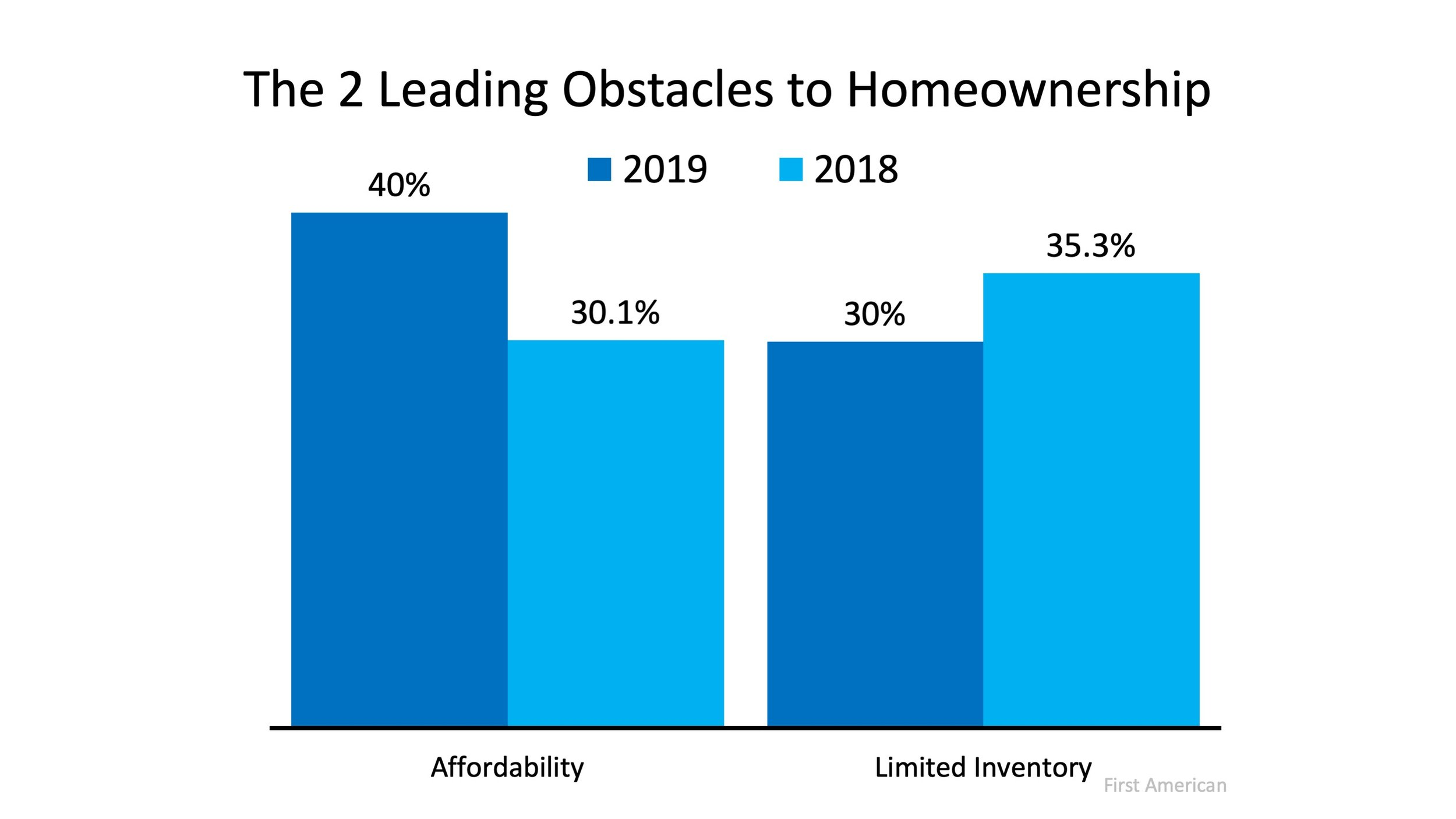 The 2 Leading Obstacles to Homeownership