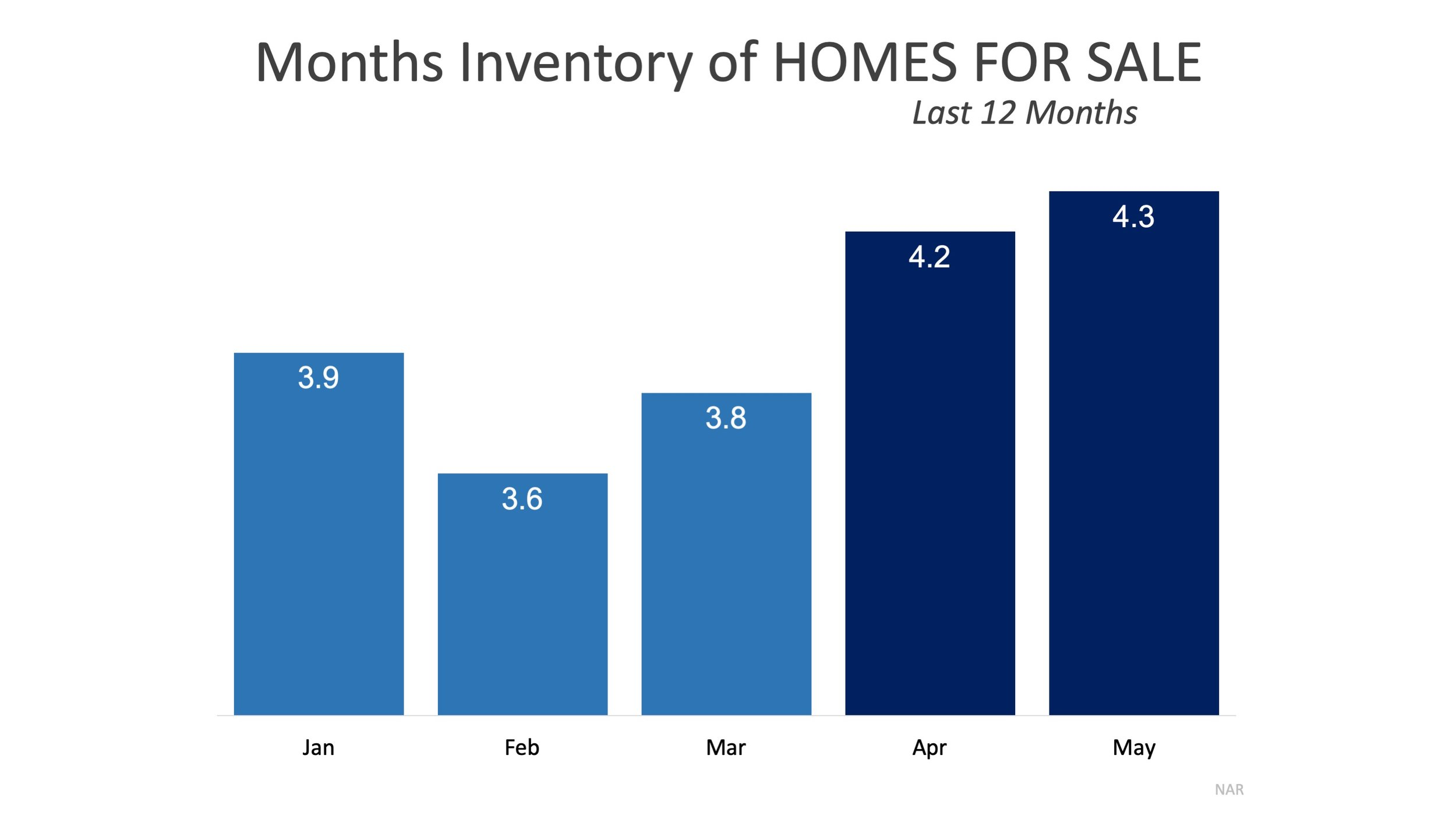 Months home inventory for sale on market