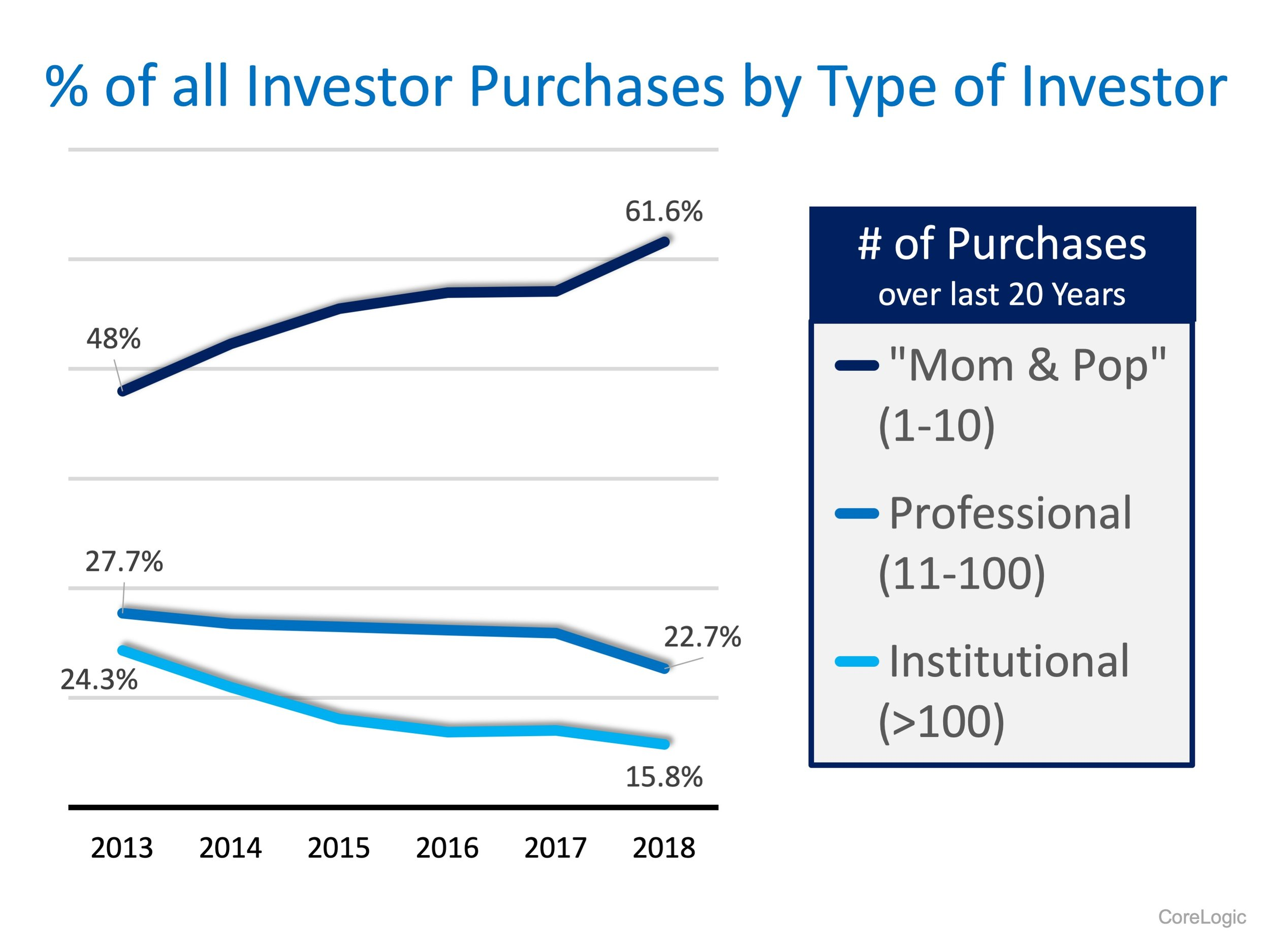 Graph showing investor purchases type