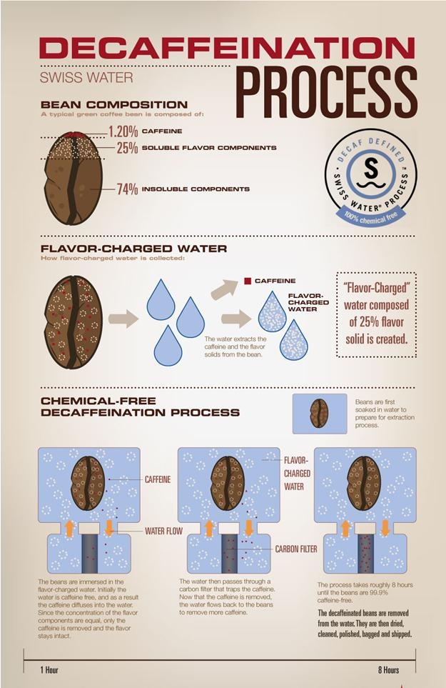 Process of decaf coffee