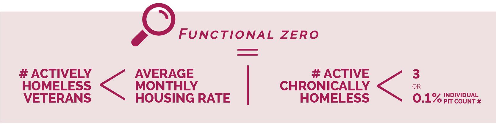 Functional zero definition.jpg