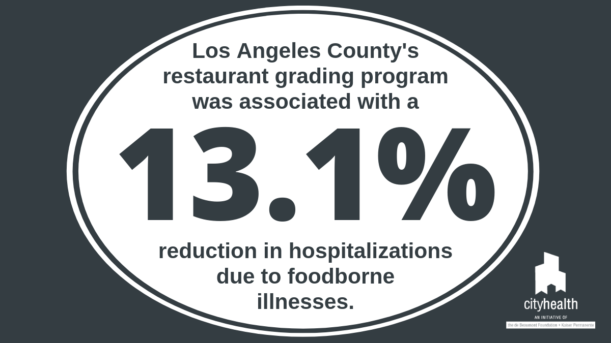 13.1 represents more than a half marathon. In Los Angeles County, their restaurant grading program was associated with a 13.1 percent reduction in hospitalizations due to foodborne illnesses.
