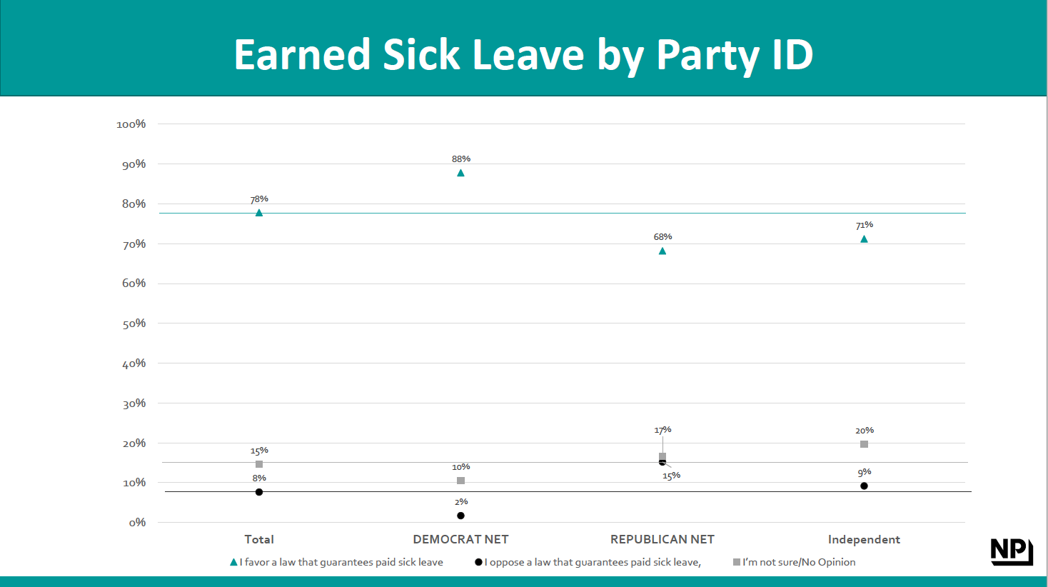 Earned Sick Opinion by Party ID.png