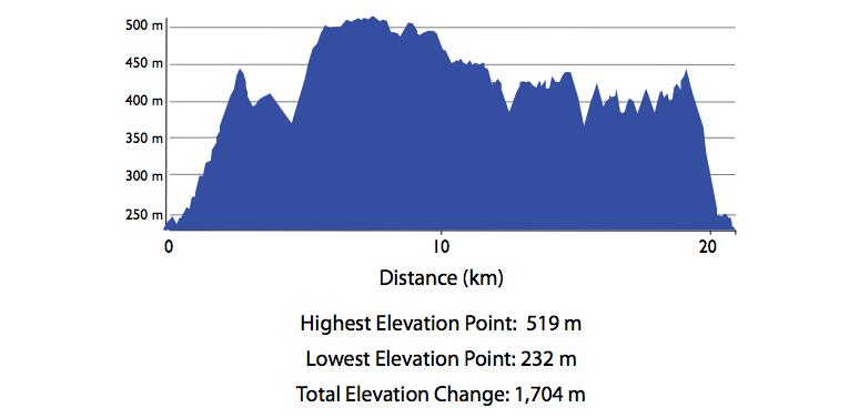 Distance: 21km. Total elevation change: 1,704km. Ugh.