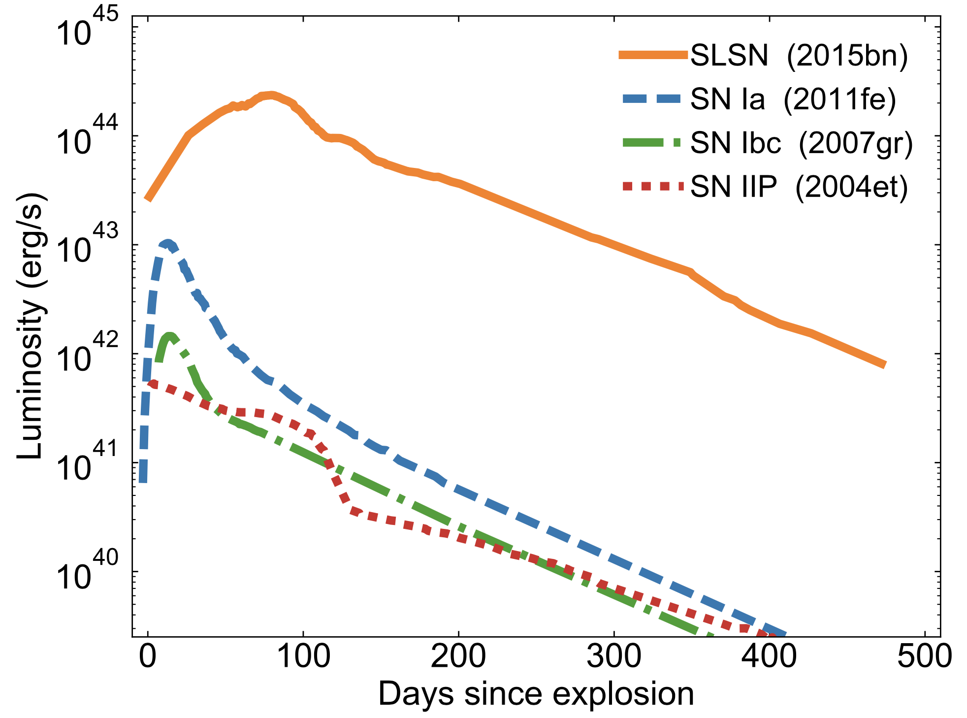 Light curves of different types of supernova. Superluminous events stand out from the common SNe Ia, Ibc and IIP due to their brightness and slower evolution, often with complex 'bumps and wiggles'. (Credit: M. Nicholl)