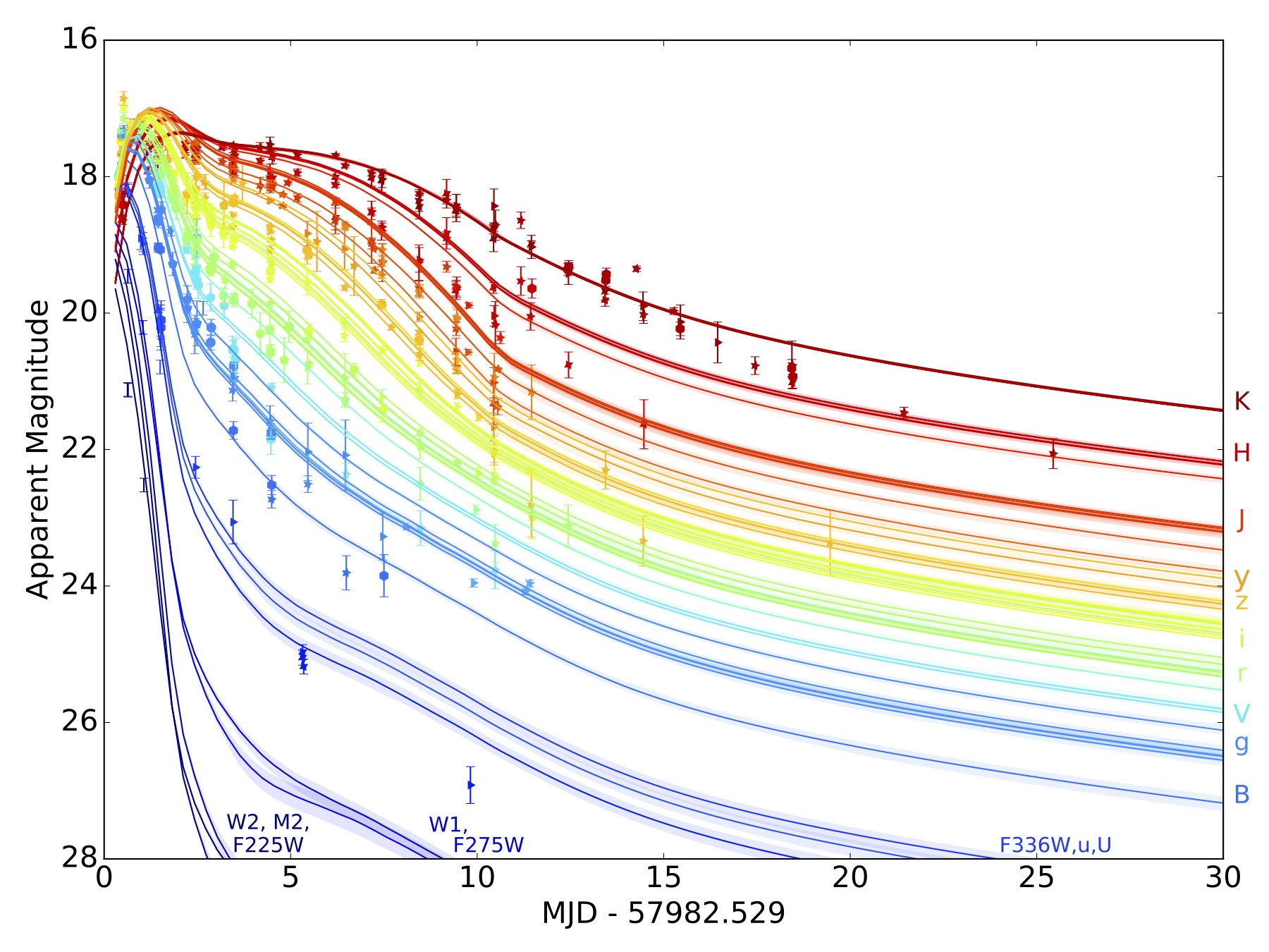Theoretical models generated with MOSFiT (The Modular Open Source Fitter for Transients) for different observations of a binary neutron star merger. (Villar et al. 2017)