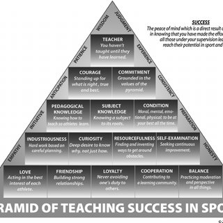 The-Pyramid-of-Teaching-Success-in-Sport-Note-The-Pyramid-of-Teaching-Success-in-Sport_Q320.jpg