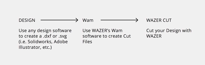 WAZERWorkflowDiagram-OPT.jpg
