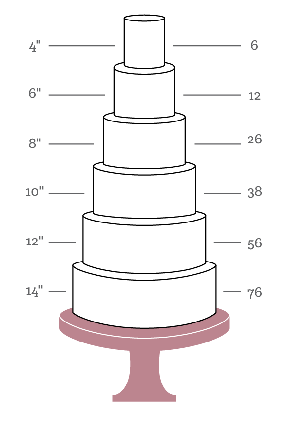 "Please Note:    Number of servings listed is approximate and based on typical wedding serving size of 1""x2"" wide slices."