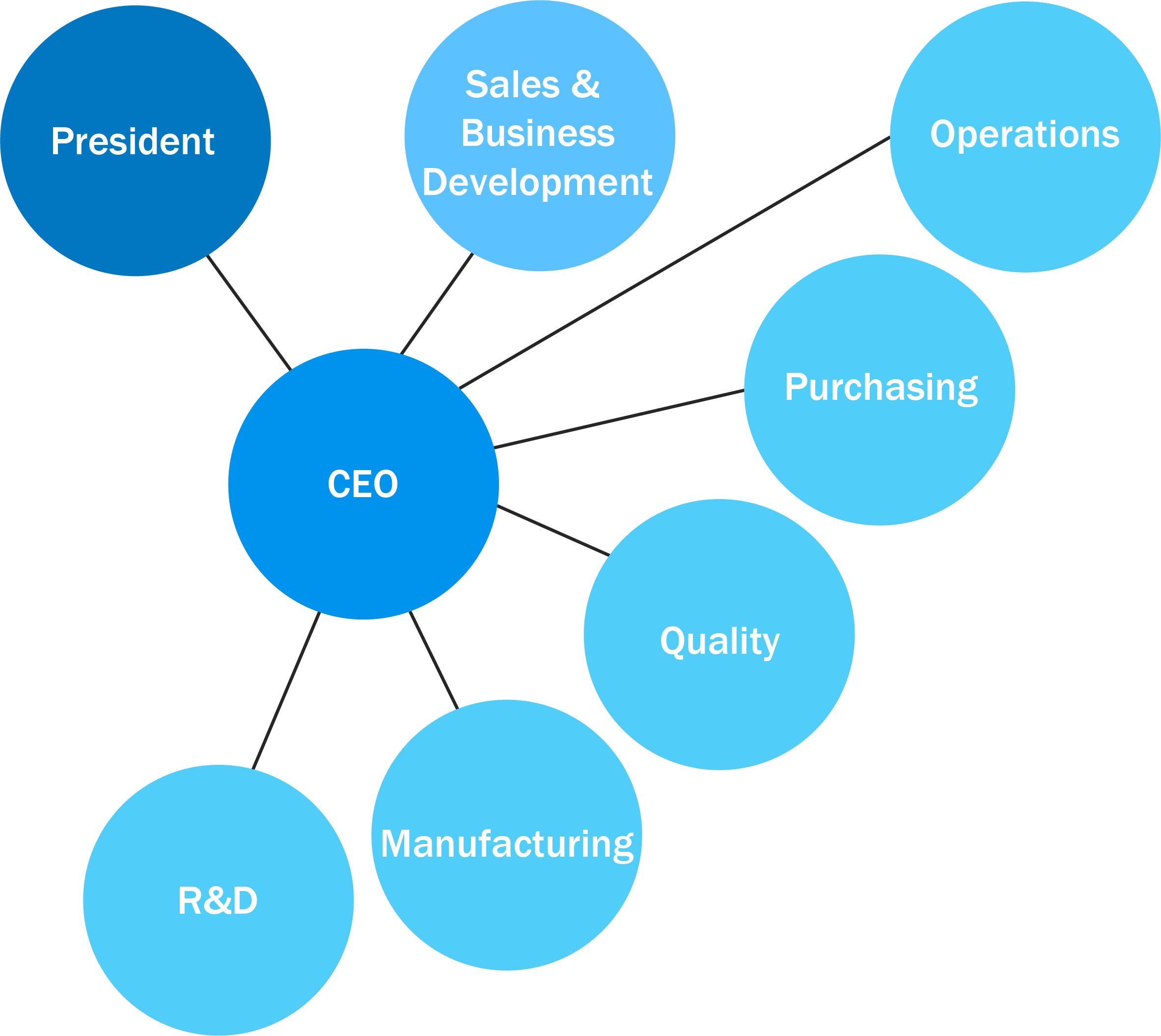 D and T D&T Inc company structure.png