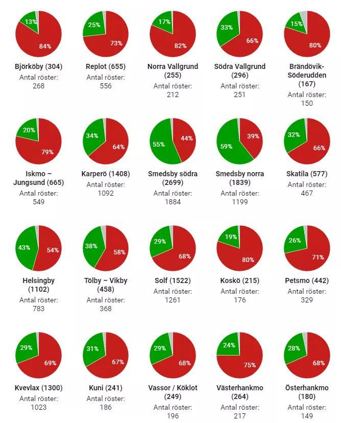 Röster enligt röstningsställe i Korsholm
