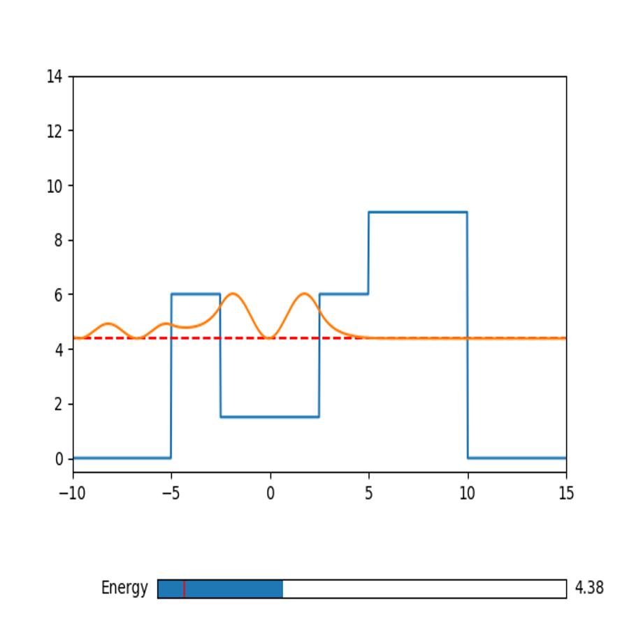 Snapshot of interactive simulation of an electron wave function (incident from the left) in the presence of an arbitrary step potential.
