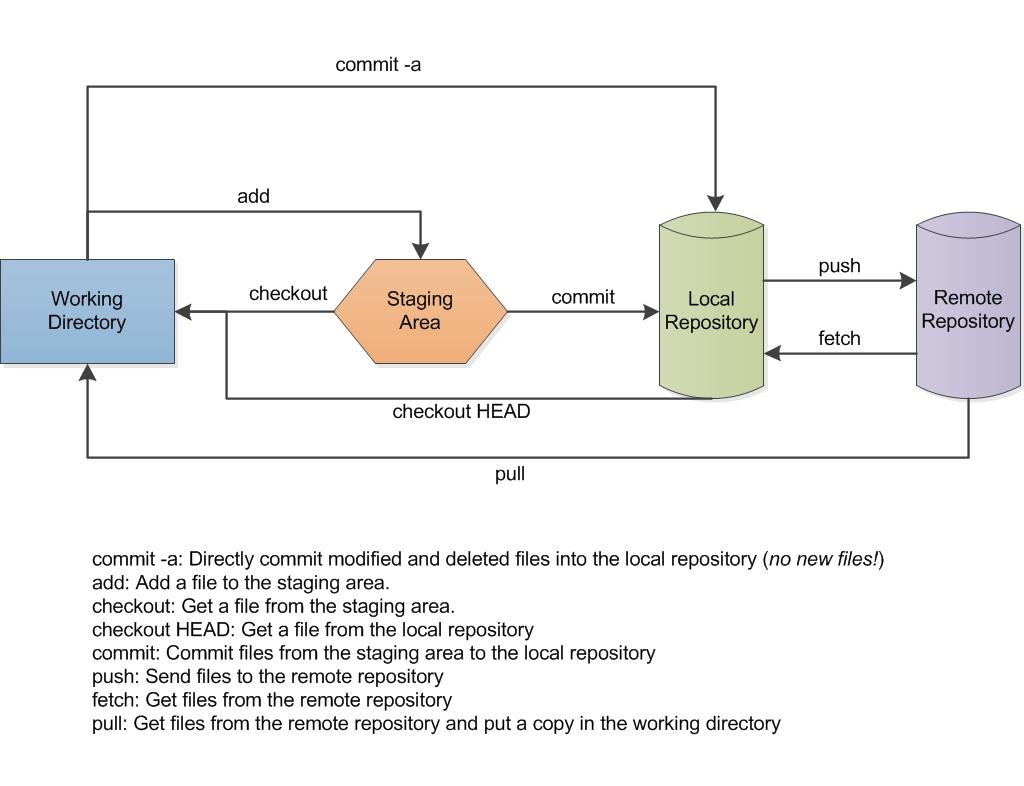 Git_data_flow.png