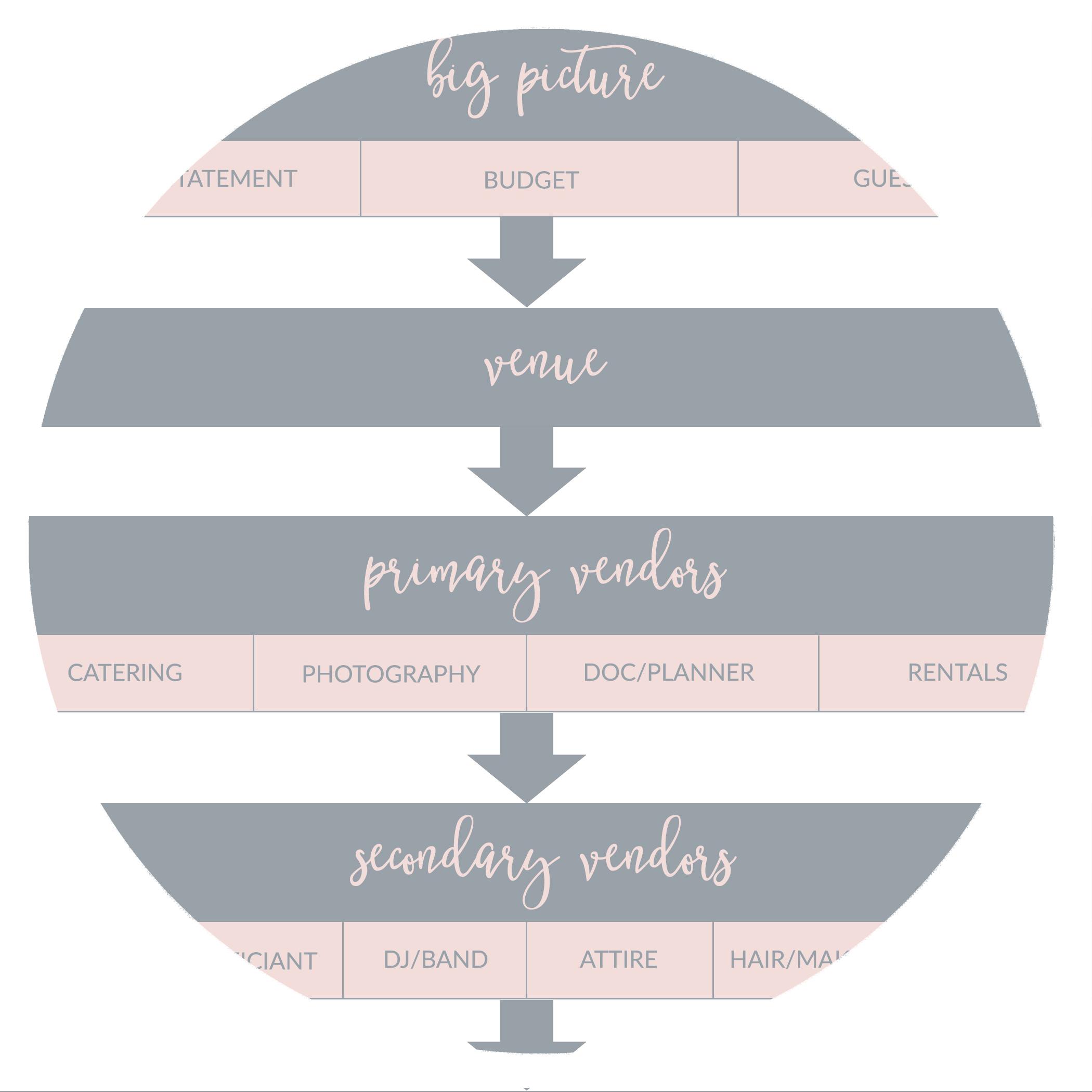 Flow Chart Checklist_blog.jpg