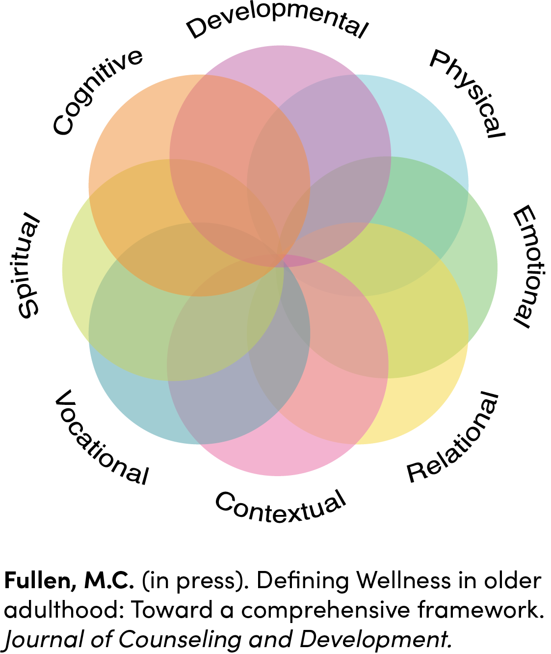 wellness wheel with citation.png