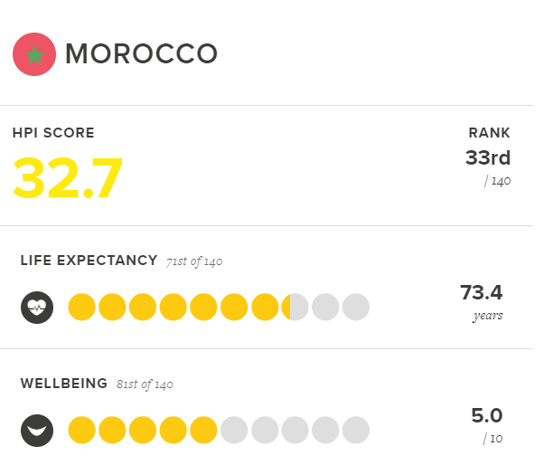 Read more about how life is in Morocco: