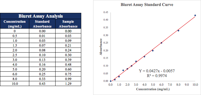 Note: These values depict a low concentration of protein. Due to sensitivity of the test, only perform with samples in which original protein concentrations range from 5-150 mg/mL.