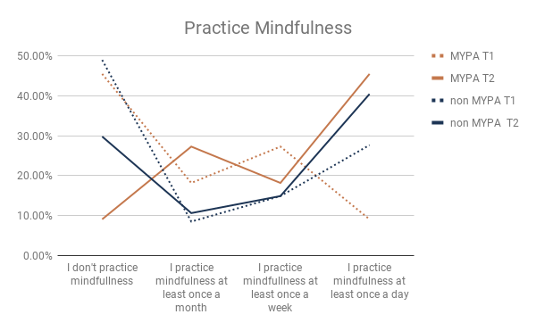 - Preliminary evidence shows that 6 weeks (T2) after the introduction (T1) of the MyPath programming, overall practice of mindfulness has increased with a large increase in daily practice of Mindfulness + Yoga Peer Ambassadors (MYPA). Additionally, weekly yoga practice for MYPA increased from 9% to 64%.