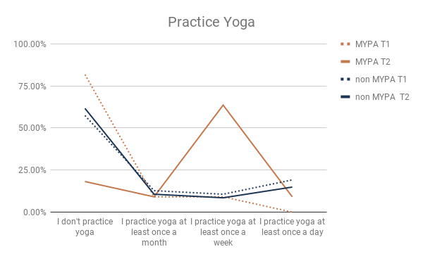 - Weekly yoga practice for MYPA increased from 9% to 64%.