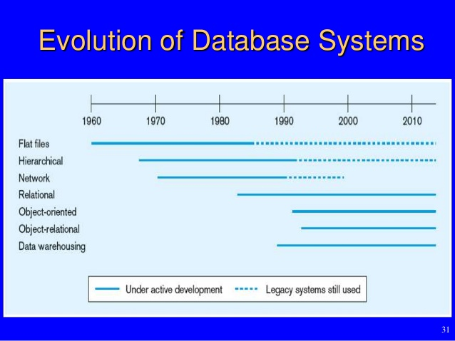 Source:  Database Design & Administration, Dr. Muller Cheung & Dr. James Thong