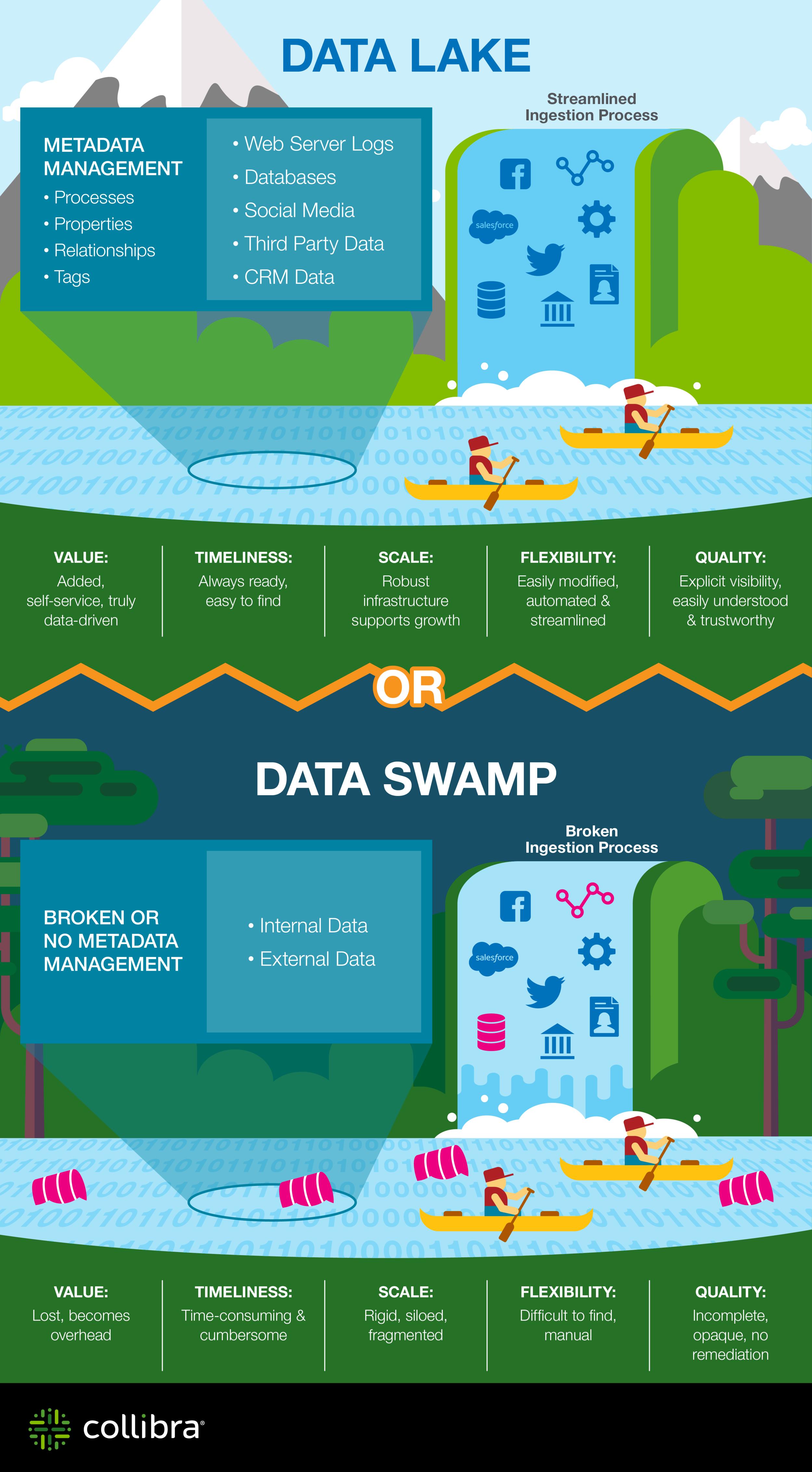"Source:  Collibra, ""Data Lake vs. Data Swamp"""