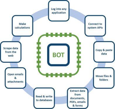 Roboworx Bots Blog Post