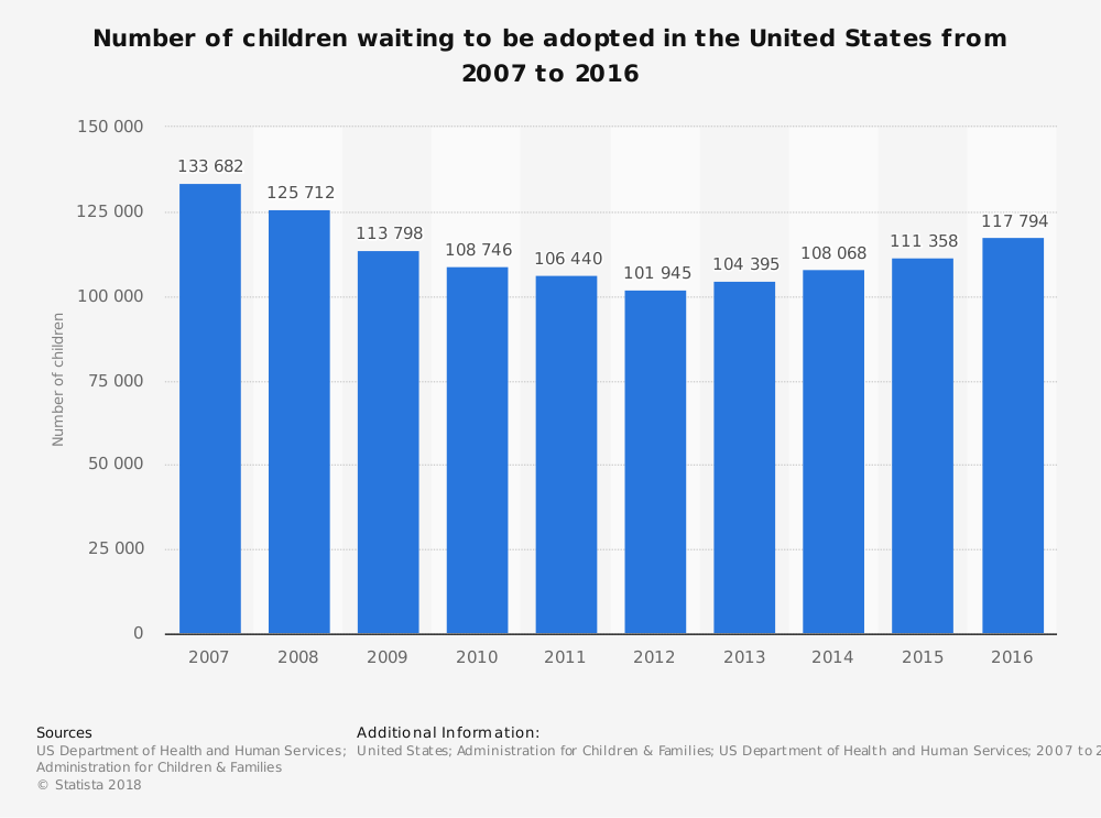 Administration for Children & Families (Children's Bureau). (n.d.). Number of children waiting to be adopted in the United States from 2007 to 2016. In Statista - The Statistics Portal. Retrieved July 14, 2018, from https://www-statista-com.ezproxy.snhu.edu/statistics/255375/number-of-children-waiting-to-be-adopted-in-the-united-states/.