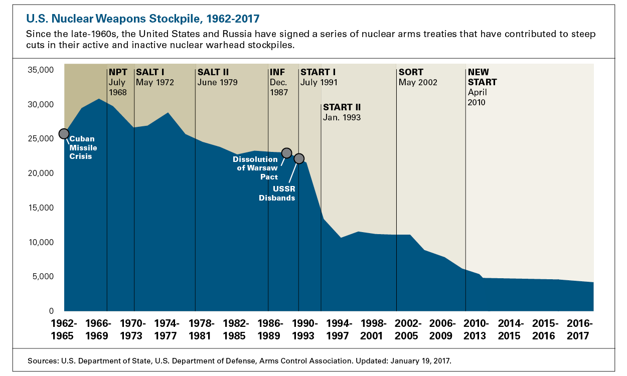 US_Stockpile_2017.png