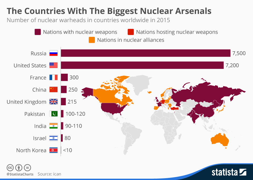 chartoftheday_3653_the_countries_with_the_biggest_nuclear_arsenals_n.jpg