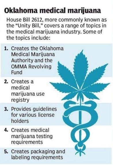 Oklahoma Medical Cannabis - House Bill 2612
