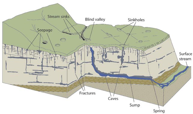 Water moves rapidly through karst, as illustrated by the  Wisconsin Geological and Natural History Survey.
