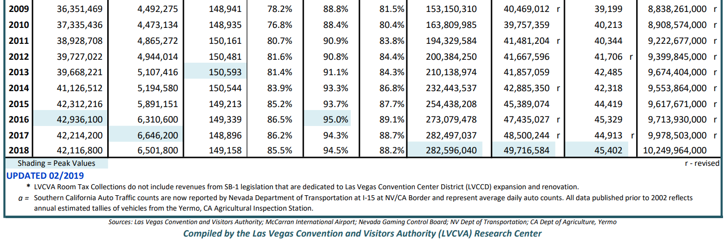 *CLICK TO SEE FULL TABLE FOR CONFERENCE AND HOSPITALITY STATS YOY.