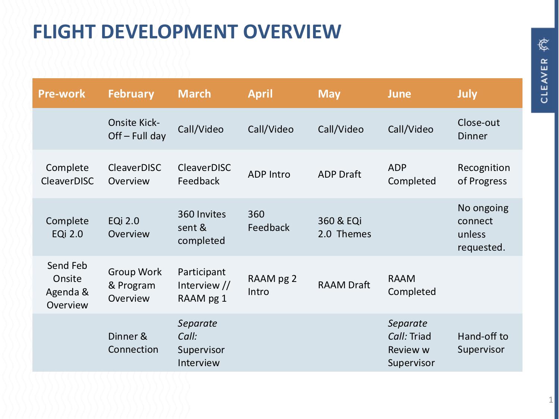 F3C Development Overview.png