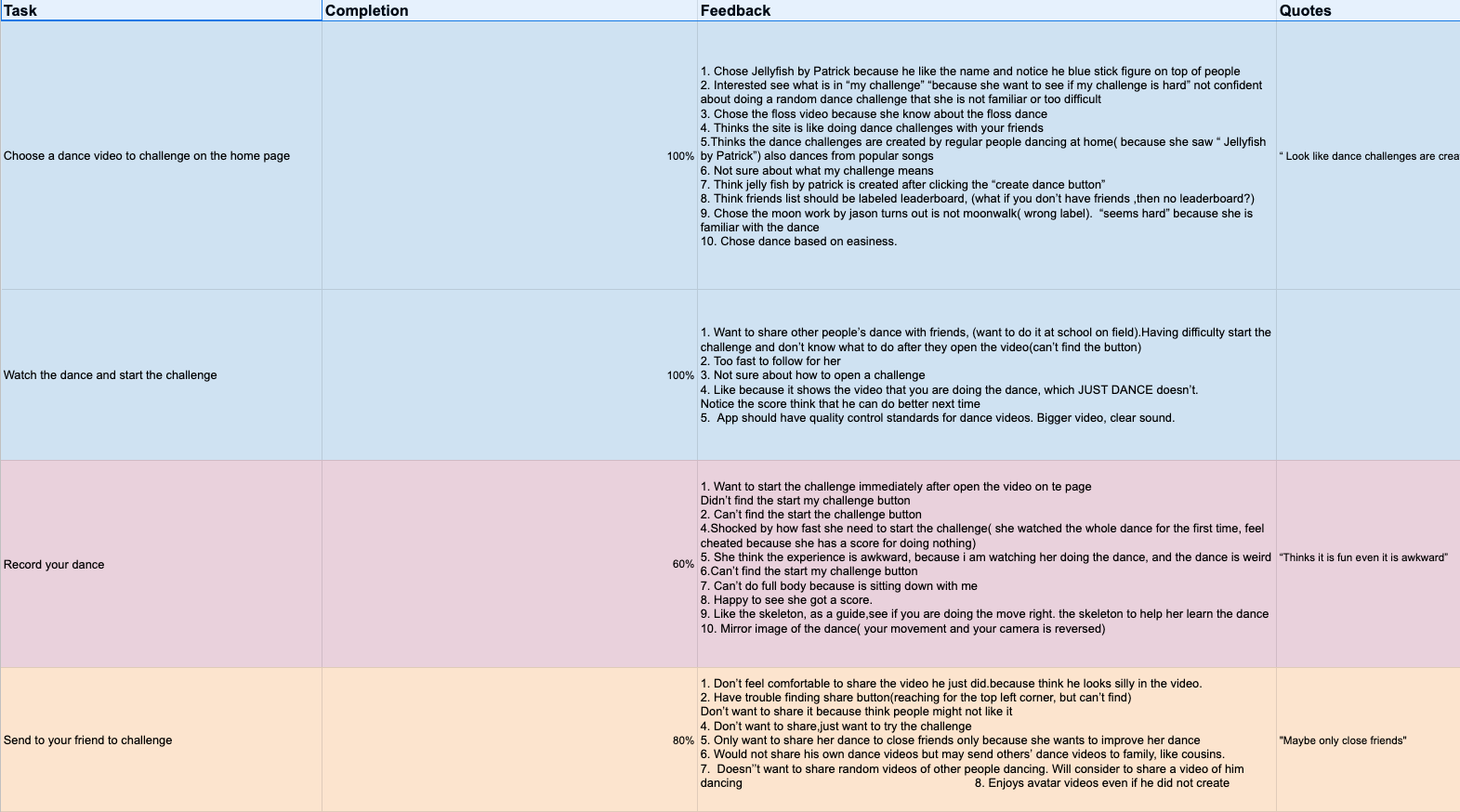 We color coded each task based on how successful users were at various tasks