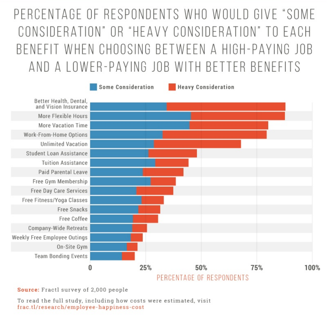 Published graph about the considerations people make when deciding about jobs