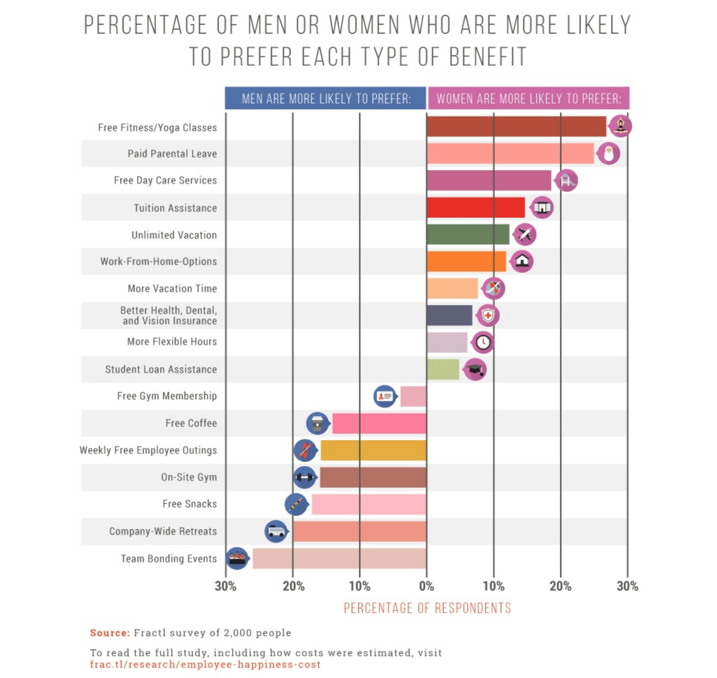 Infographic of how of men and women weigh up job-based perks