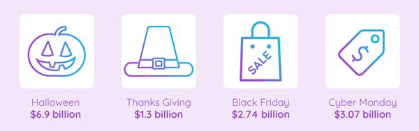 Holiday marketing sales statistics